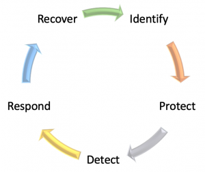NIST security cycle